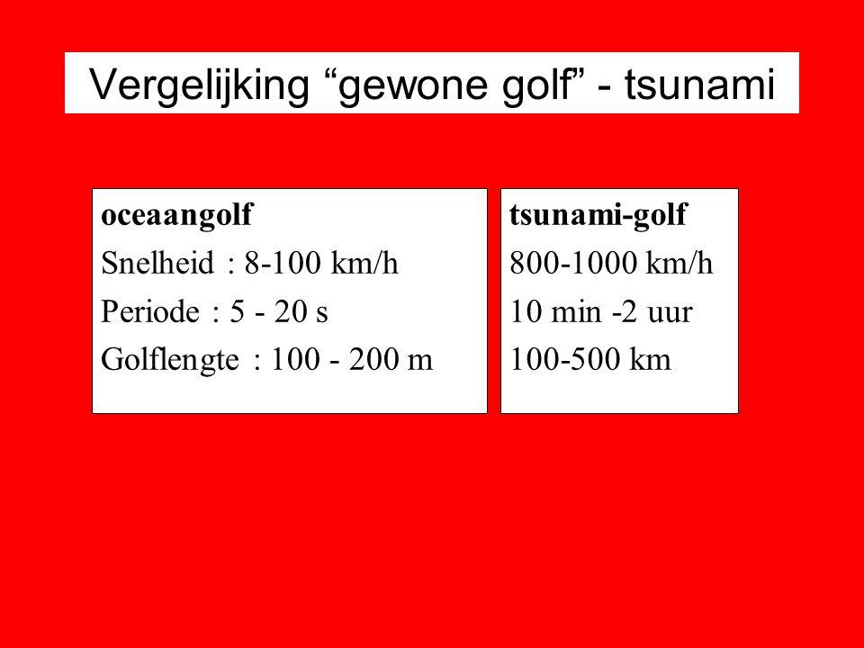 Vergelijking gewone golf - tsunami