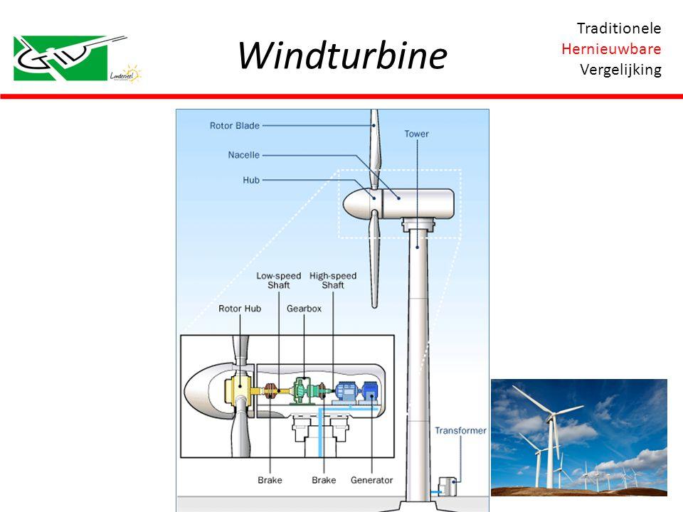 Windturbine Traditionele Hernieuwbare Vergelijking