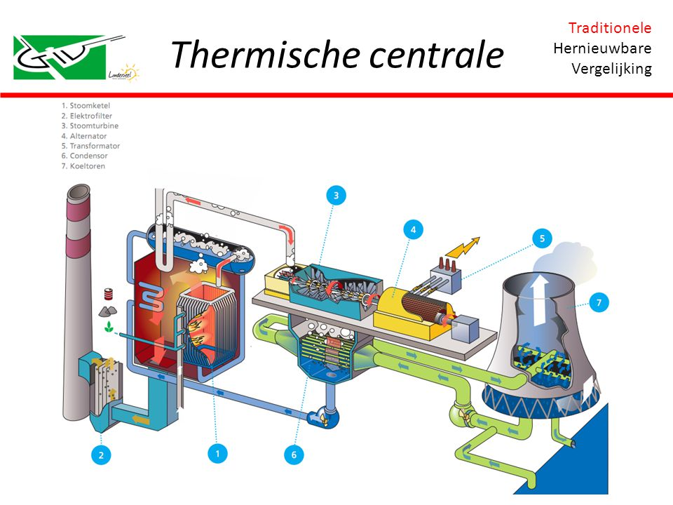 Thermische centrale Traditionele Hernieuwbare Vergelijking