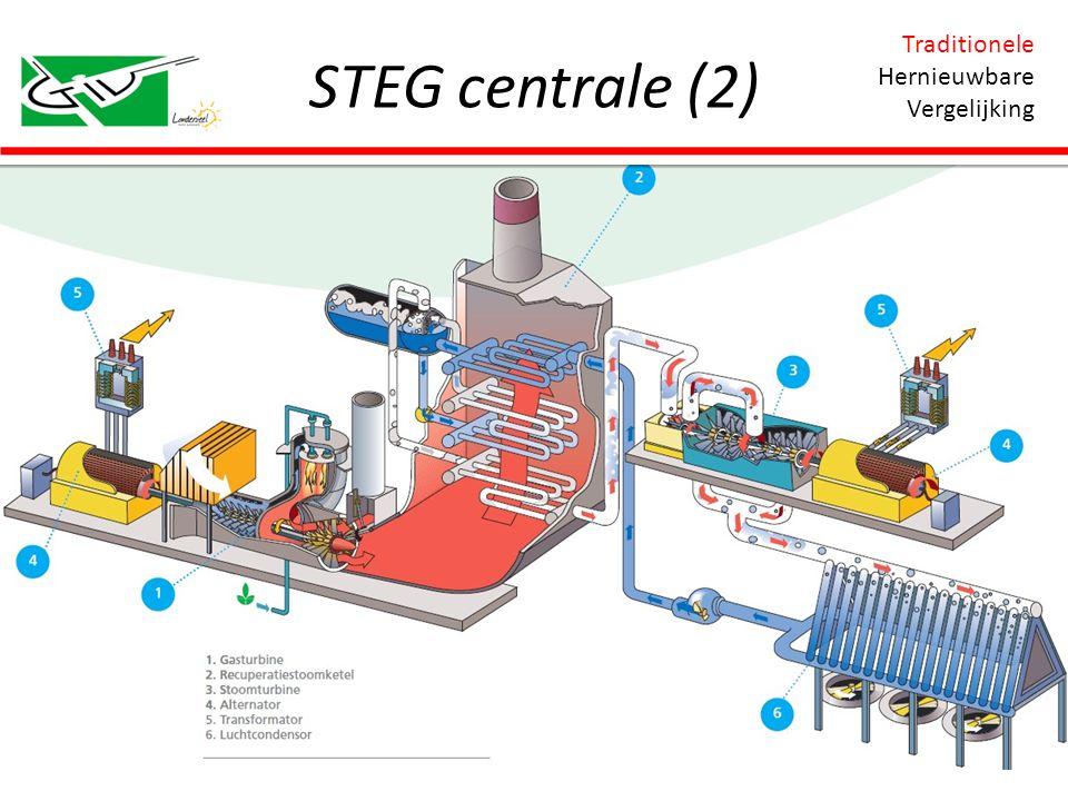 STEG centrale (2) Traditionele Hernieuwbare Vergelijking
