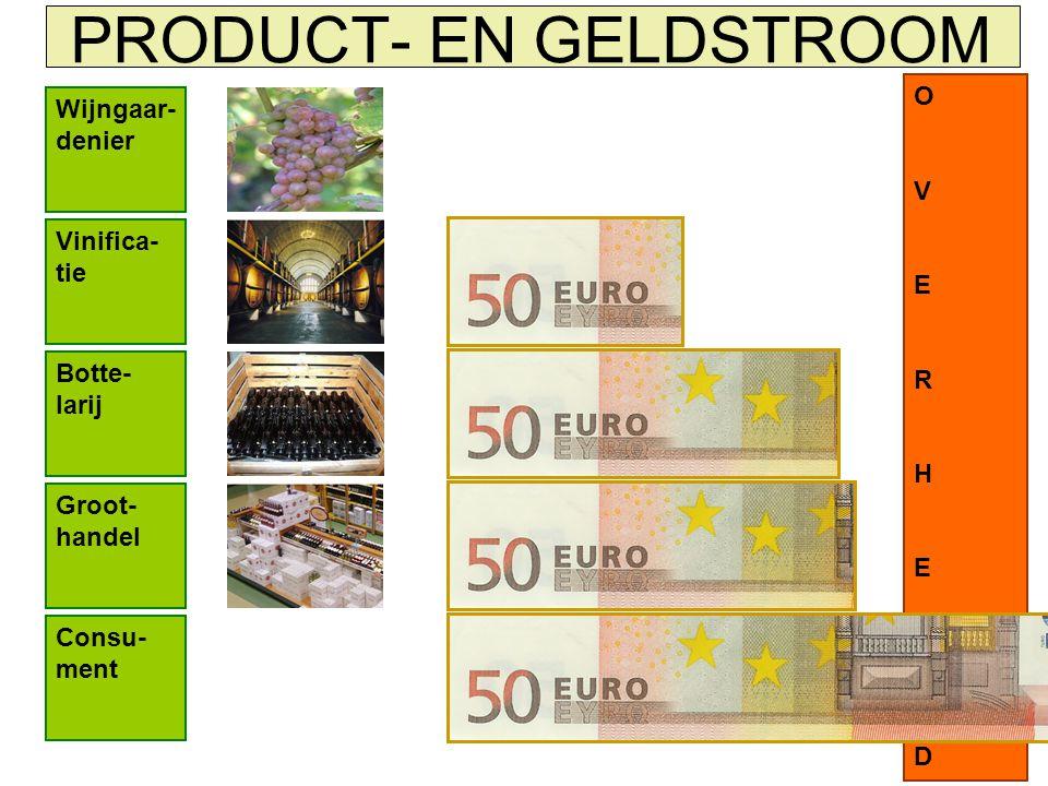 PRODUCT- EN GELDSTROOM