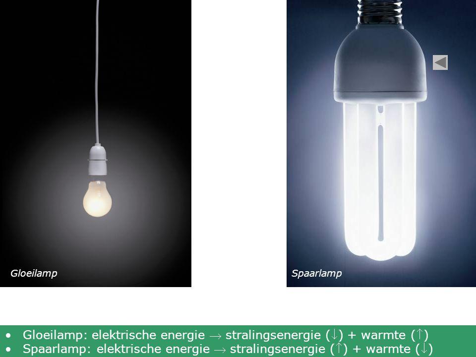 Gloeilamp: elektrische energie  stralingsenergie () + warmte ()