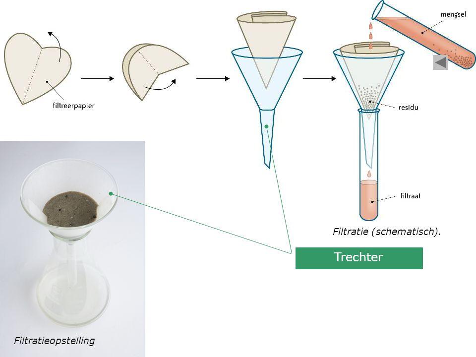 Filtratie (schematisch).
