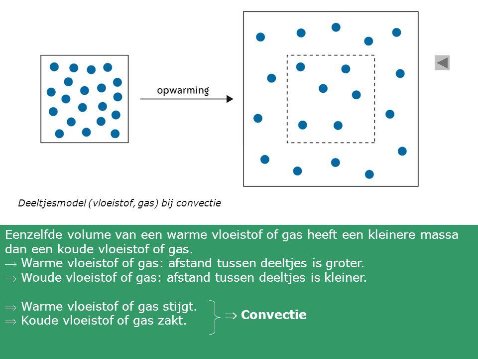  Warme vloeistof of gas: afstand tussen deeltjes is groter.