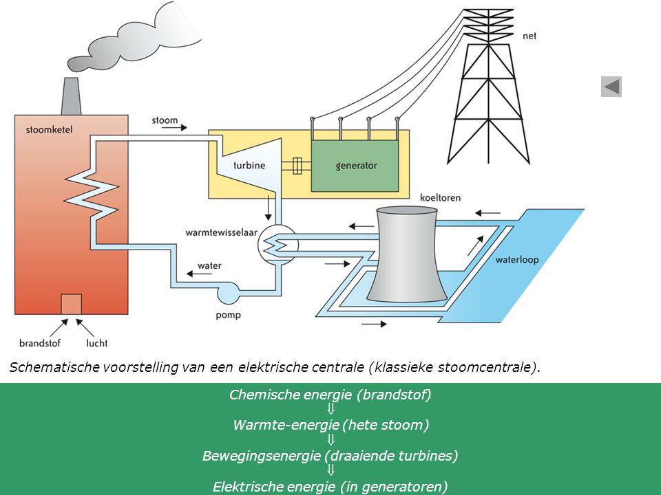 Chemische energie (brandstof)  Warmte-energie (hete stoom)
