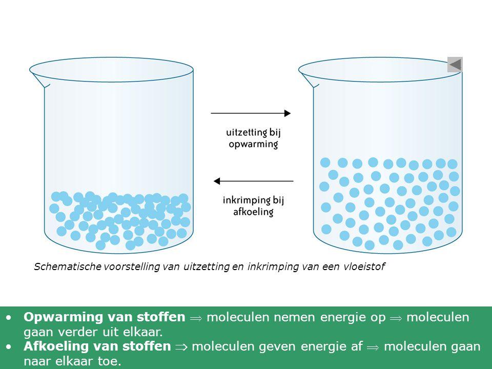 Schematische voorstelling van uitzetting en inkrimping van een vloeistof