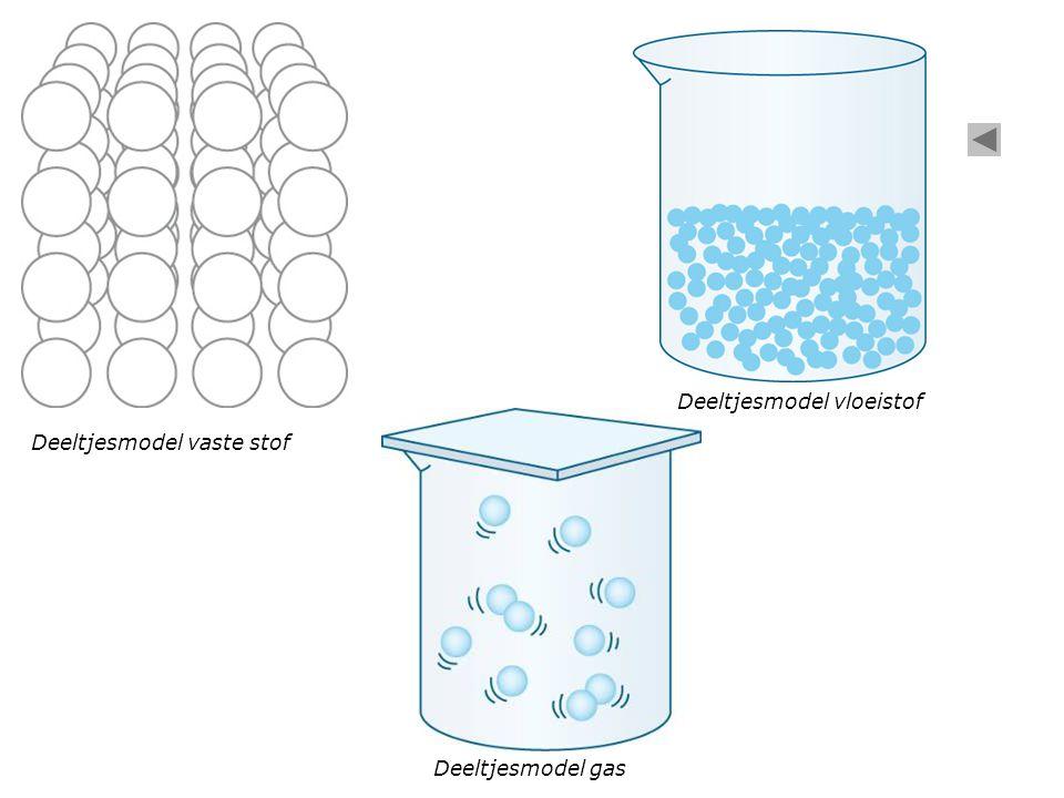 Deeltjesmodel vloeistof