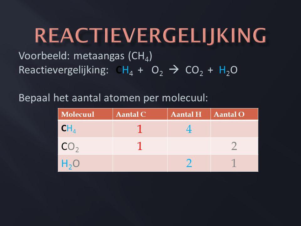 Reactievergelijking Voorbeeld: metaangas (CH4)