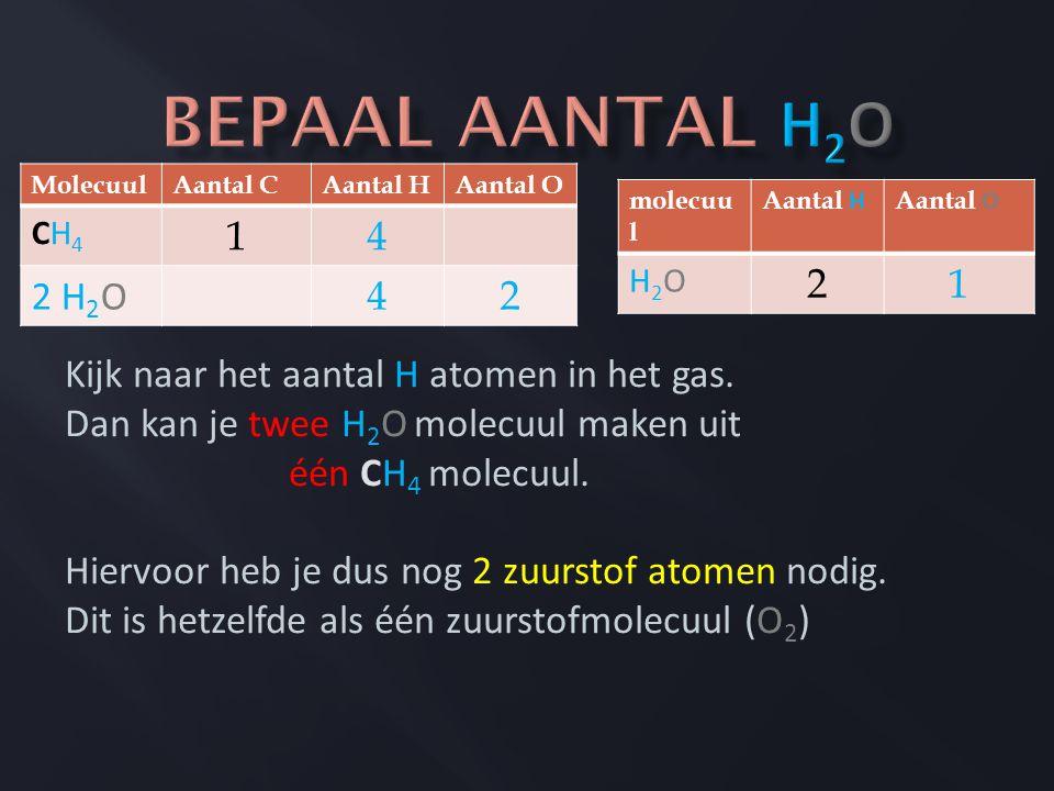 Bepaal aantal H2O Kijk naar het aantal H atomen in het gas.