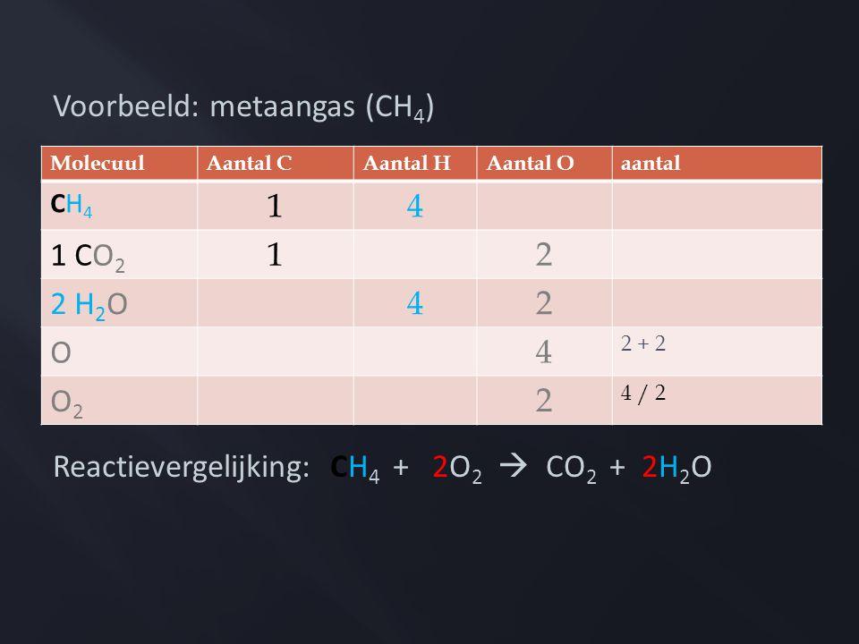 Voorbeeld: metaangas (CH4)