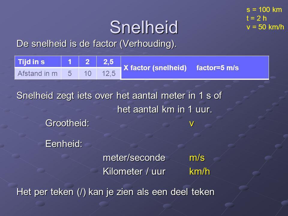 s = 100 km t = 2 h. v = 50 km/h. Snelheid.