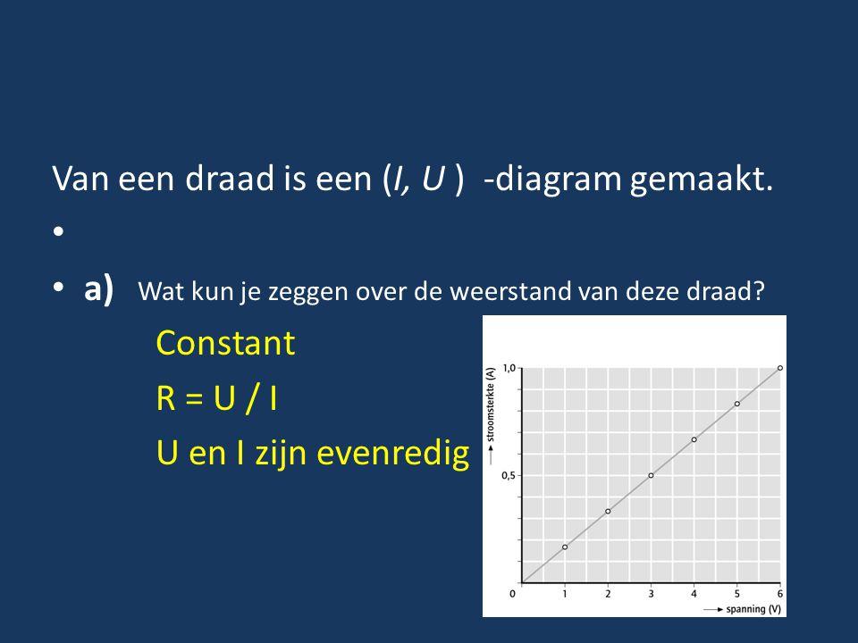 Van een draad is een (I, U ) -diagram gemaakt.