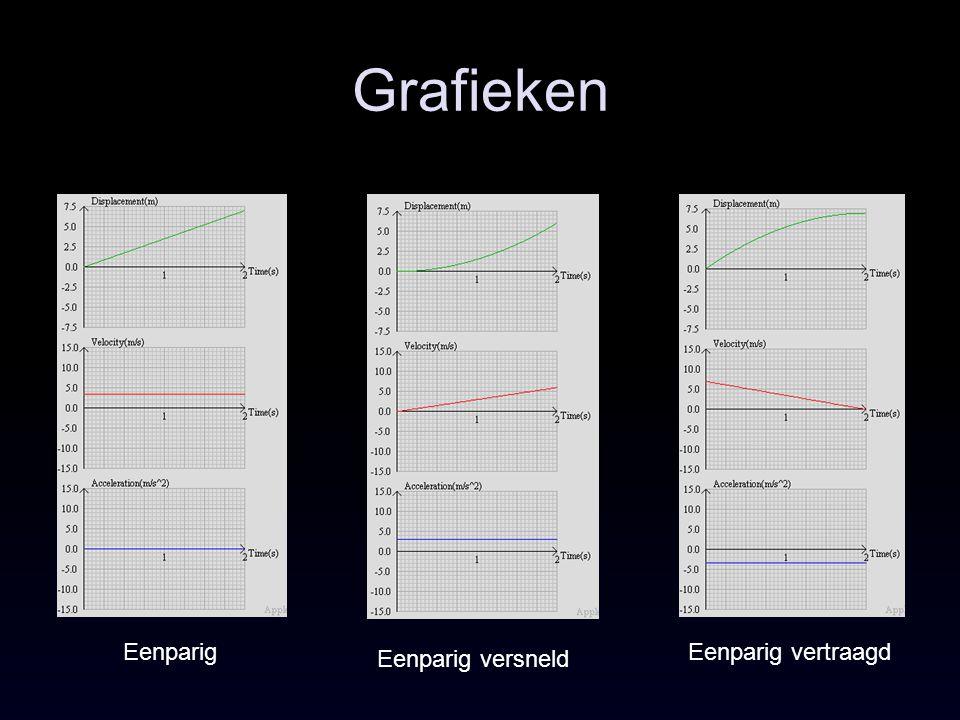 Grafieken Eenparig Eenparig vertraagd Eenparig versneld