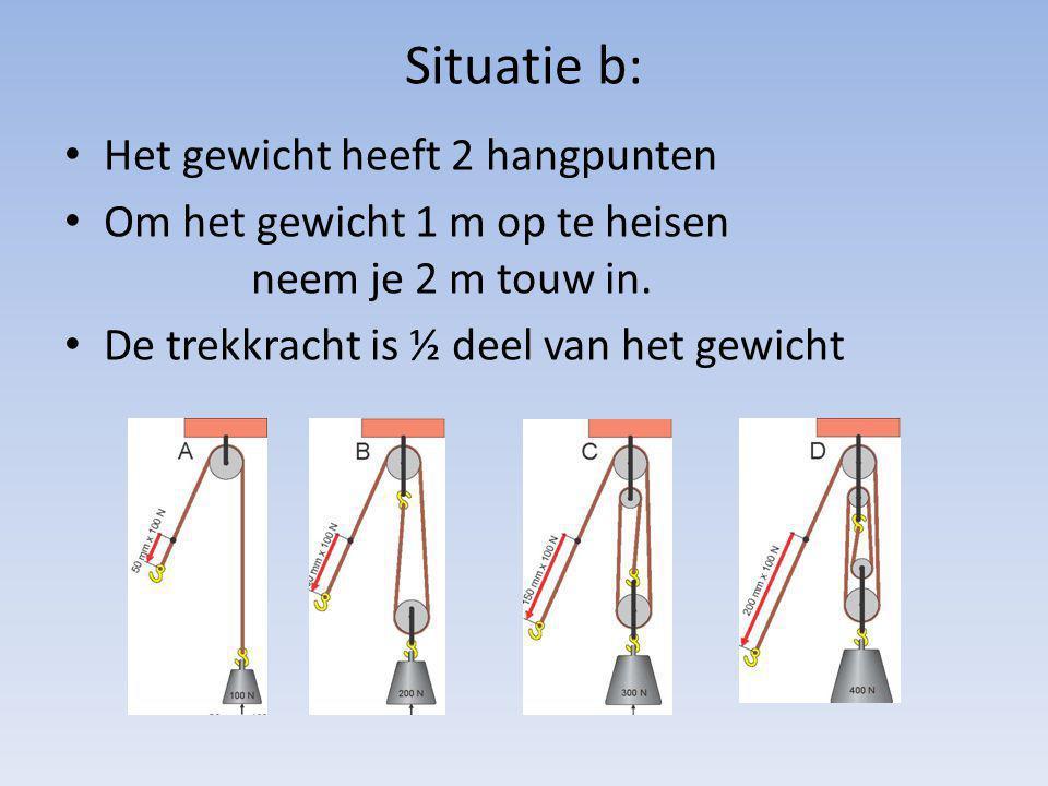 Situatie b: Het gewicht heeft 2 hangpunten