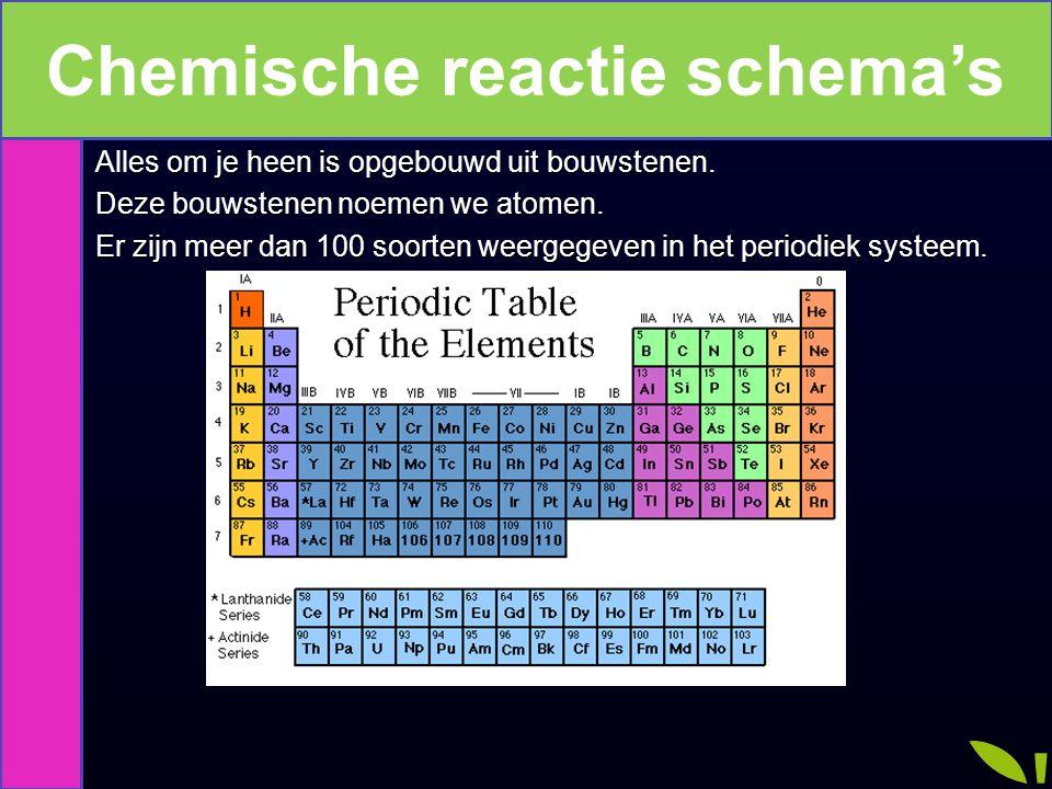 Chemische reactie schema's