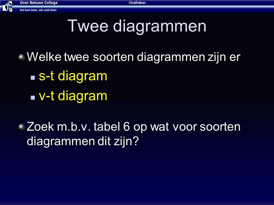 Twee diagrammen s-t diagram v-t diagram
