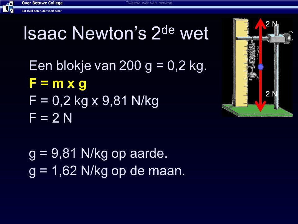 Isaac Newton's 2de wet Een blokje van 200 g = 0,2 kg. F = m x g