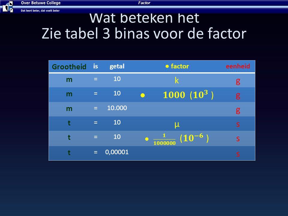 Zie tabel 3 binas voor de factor