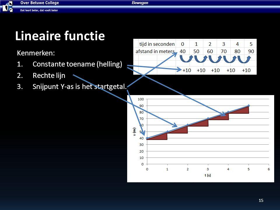 Lineaire functie Kenmerken: Constante toename (helling) Rechte lijn