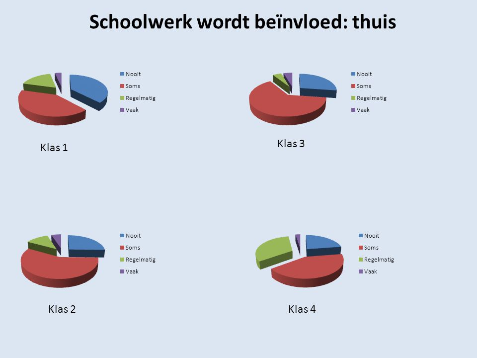 Schoolwerk wordt beïnvloed: thuis