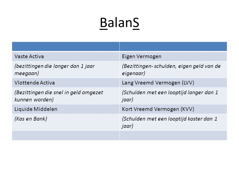 BalanS Vaste Activa Eigen Vermogen