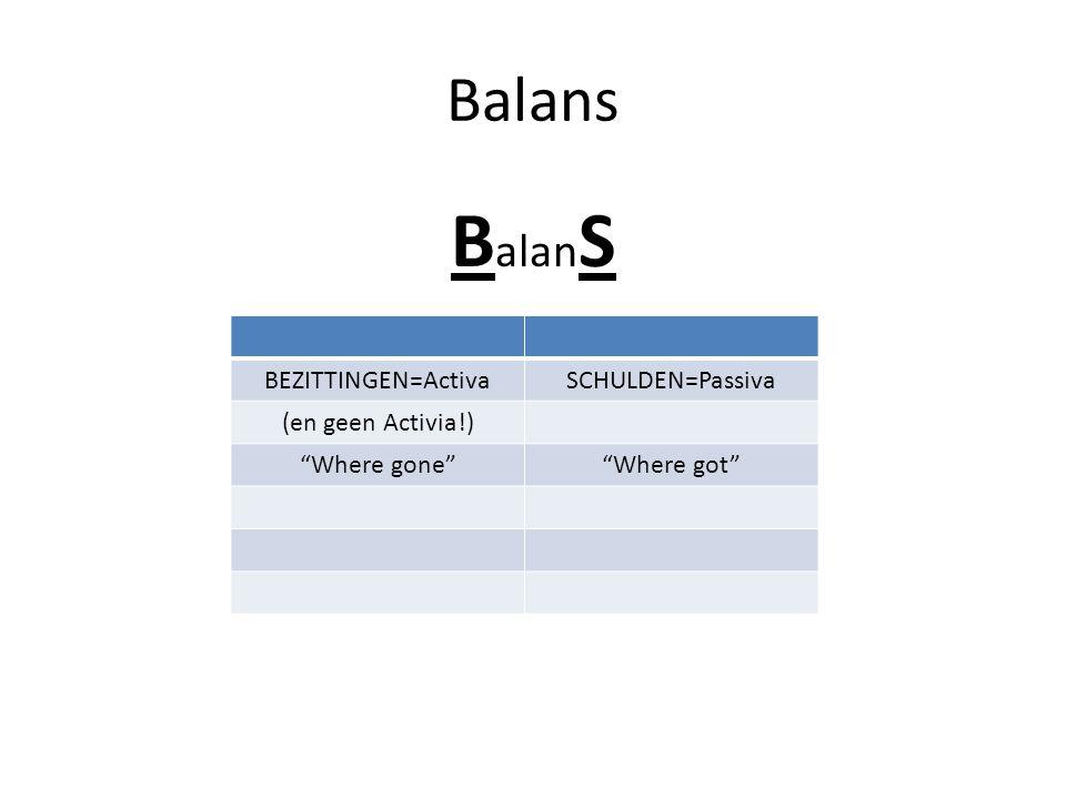 BalanS Balans BEZITTINGEN=Activa SCHULDEN=Passiva (en geen Activia!)