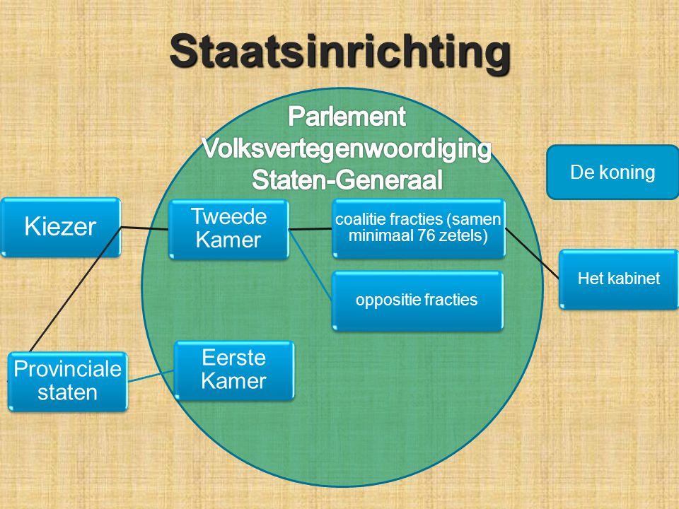 Staatsinrichting Kiezer Parlement Volksvertegenwoordiging