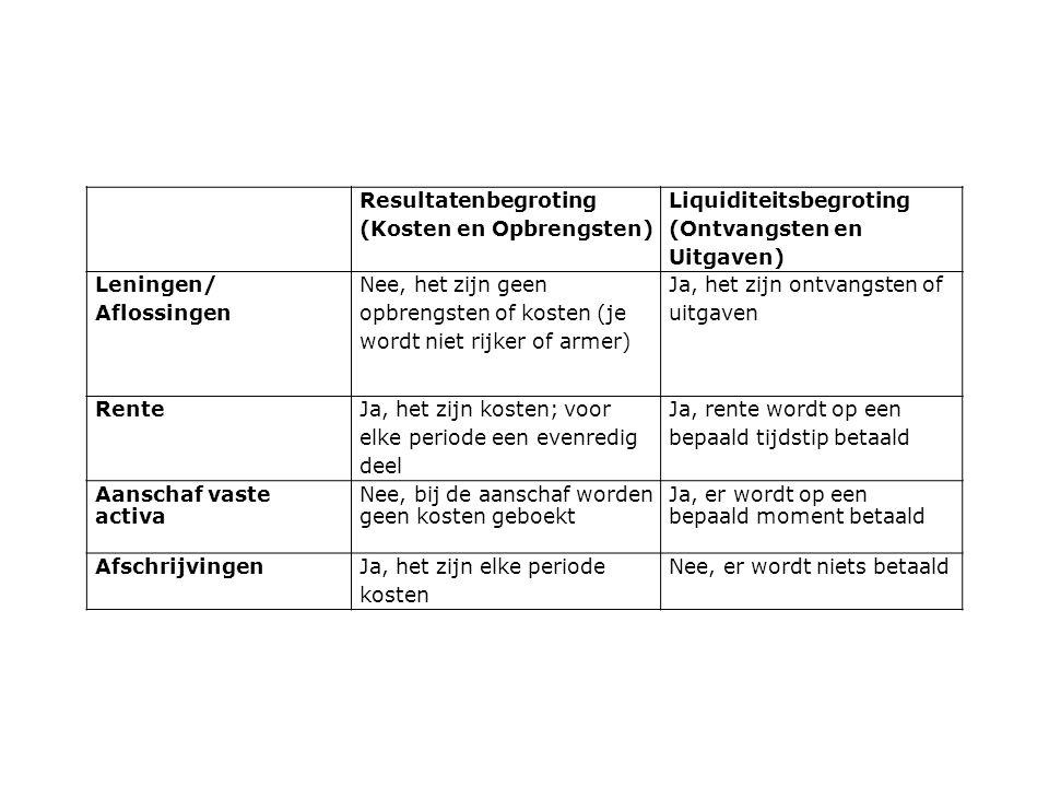 Resultatenbegroting (Kosten en Opbrengsten) Liquiditeitsbegroting. (Ontvangsten en Uitgaven) Leningen/ Aflossingen.