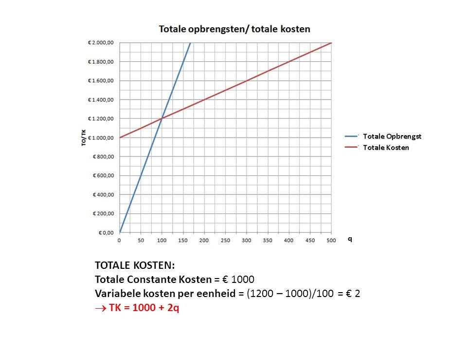 TOTALE KOSTEN: Totale Constante Kosten = € 1000. Variabele kosten per eenheid = (1200 – 1000)/100 = € 2.