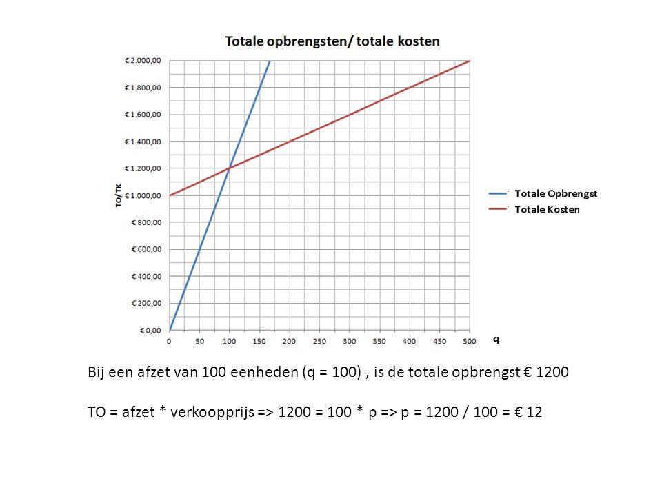 Bij een afzet van 100 eenheden (q = 100) , is de totale opbrengst € 1200
