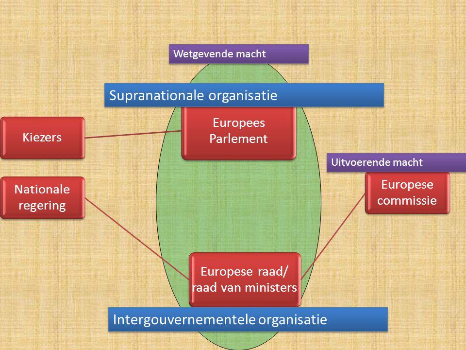 Europese raad/ raad van ministers