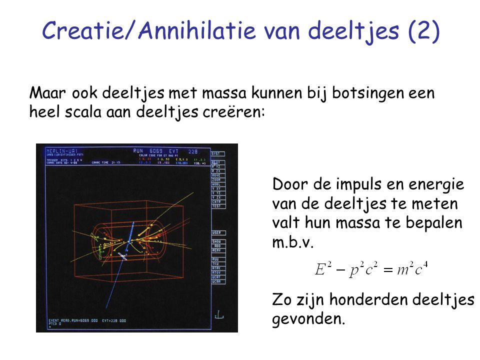 Creatie/Annihilatie van deeltjes (2)