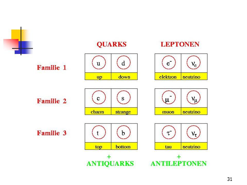 Standaard model nu 3 deeltjesfamilies