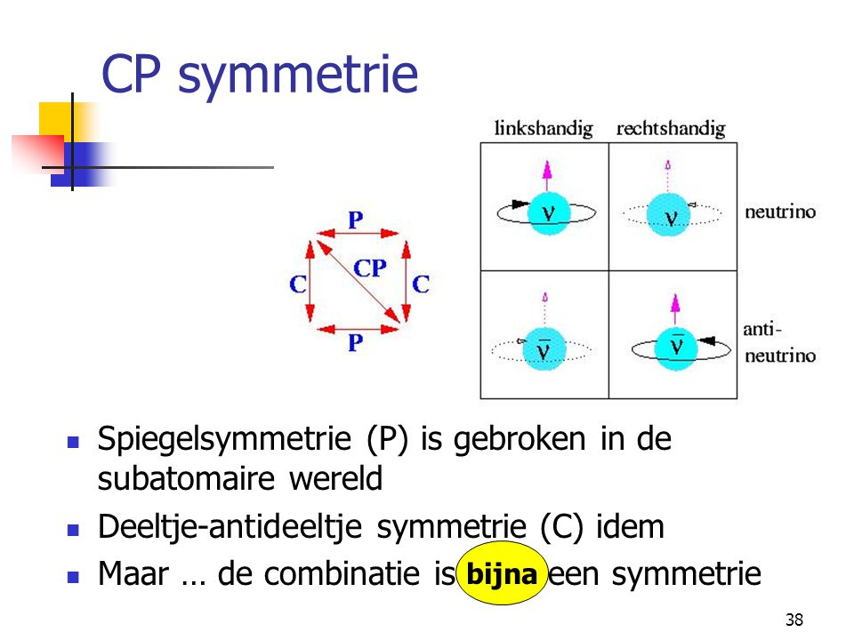 CP symmetrie Spiegelsymmetrie (P) is gebroken in de subatomaire wereld