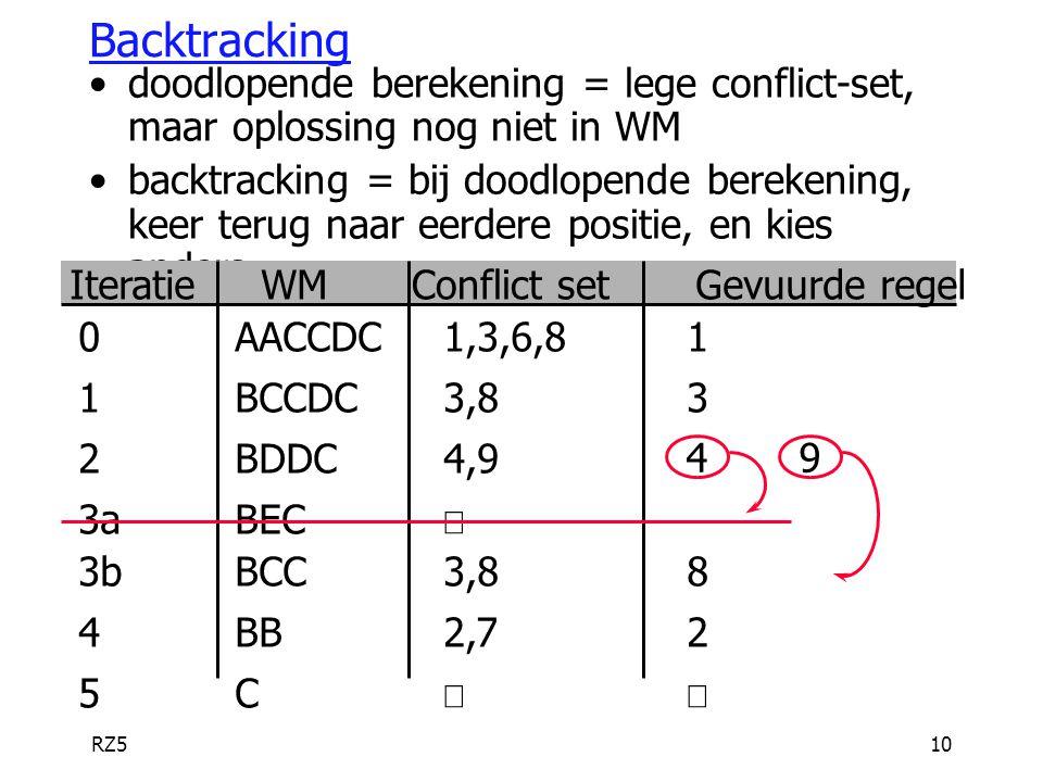 Backtracking doodlopende berekening = lege conflict-set, maar oplossing nog niet in WM.