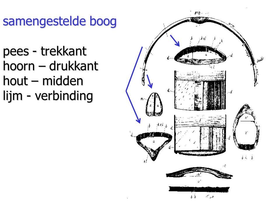 samengestelde boog pees - trekkant hoorn – drukkant hout – midden