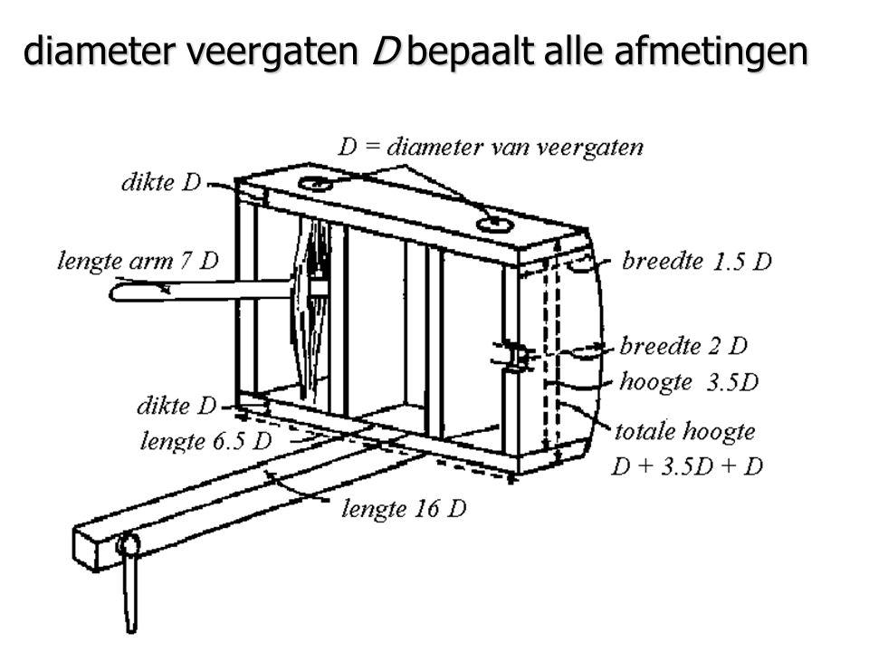 diameter veergaten D bepaalt alle afmetingen