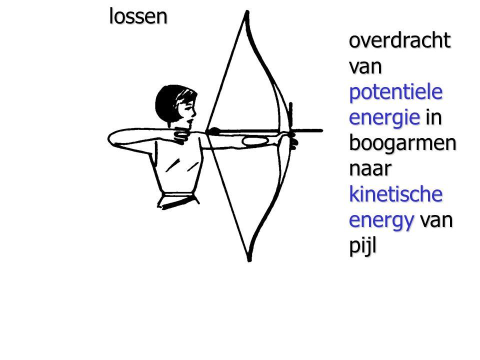 lossen overdracht van potentiele energie in boogarmen naar kinetische energy van pijl Lossen.bmp