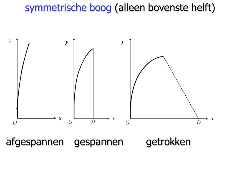 symmetrische boog (alleen bovenste helft)