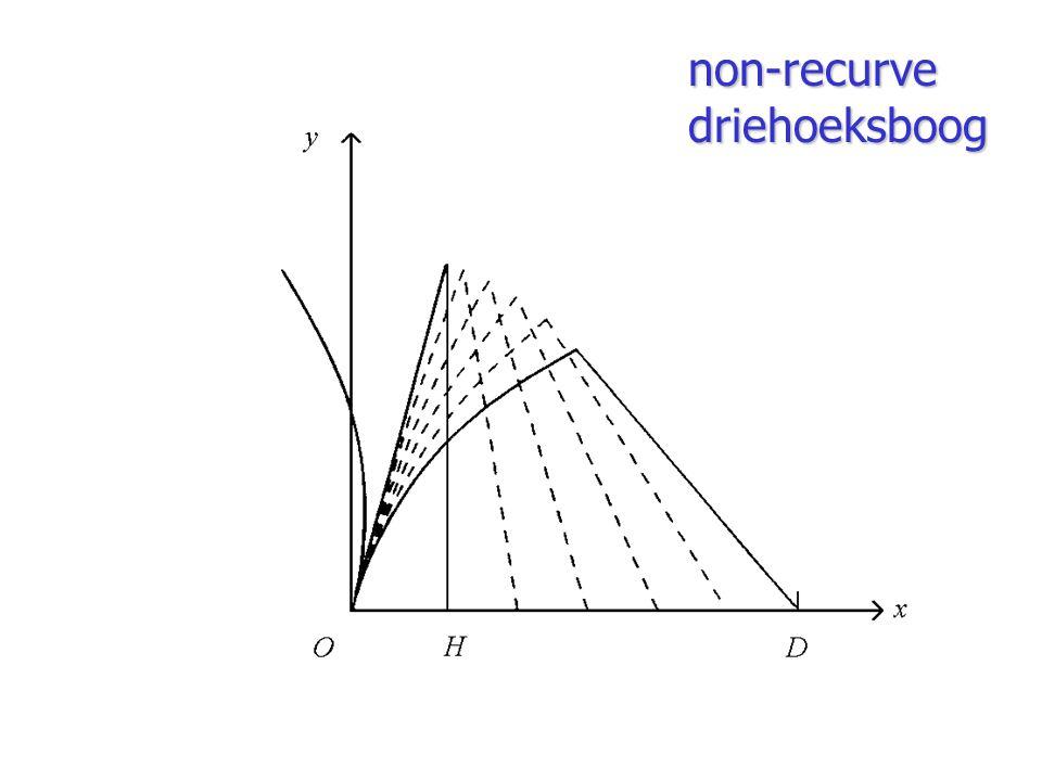 non-recurve driehoeksboog
