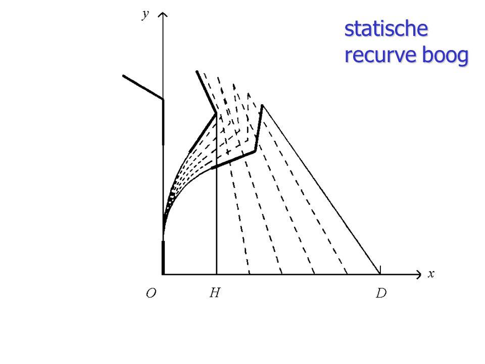 statische recurve boog