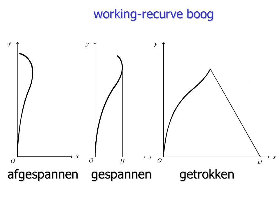 working-recurve boog afgespannen gespannen getrokken