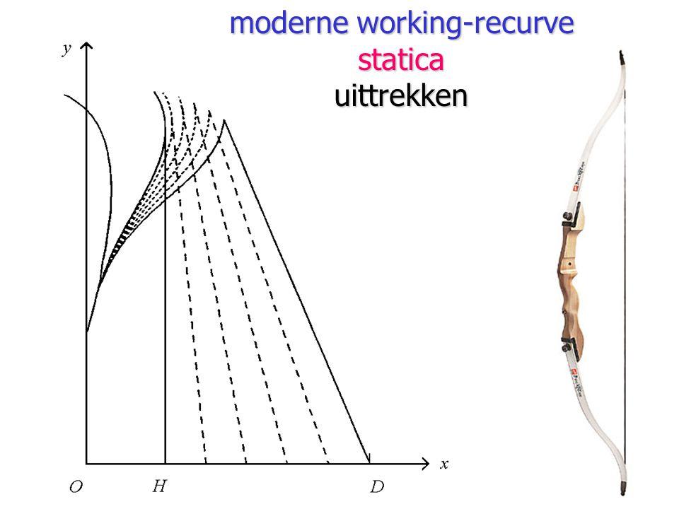 moderne working-recurve