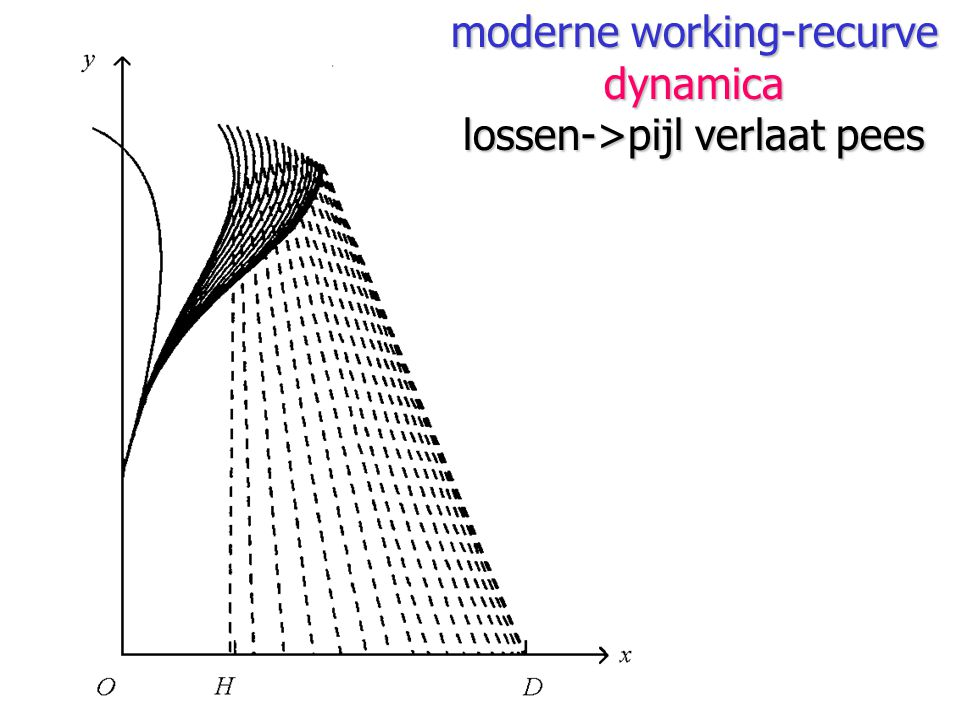 moderne working-recurve dynamica lossen->pijl verlaat pees