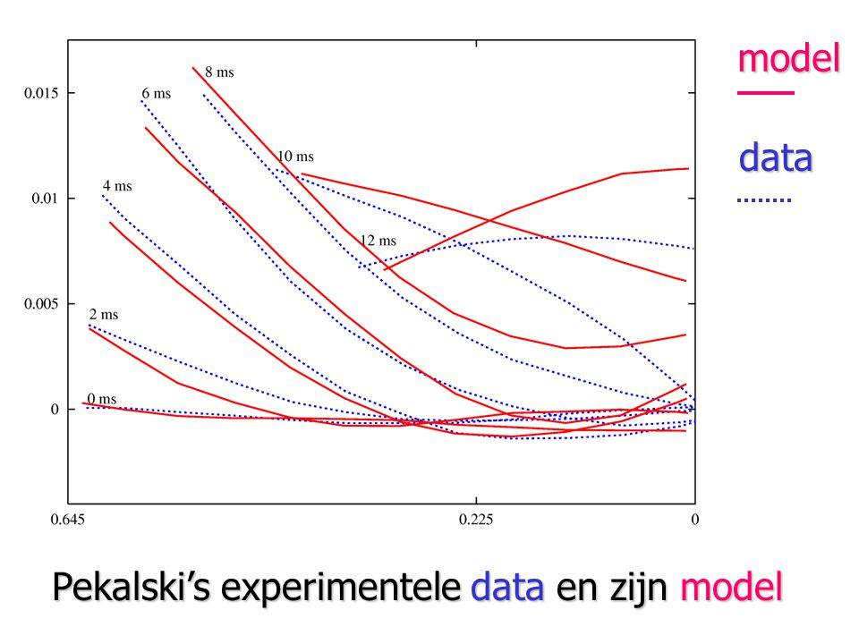 model data Pekalski's experimentele data en zijn model