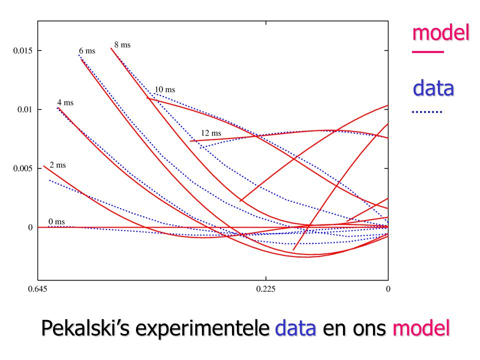 model data Pekalski's experimentele data en ons model