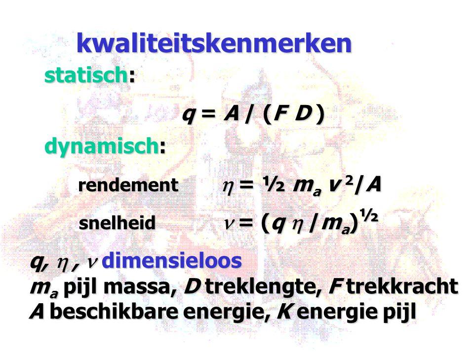 kwaliteitskenmerken statisch: q = A / (F D ) dynamisch: