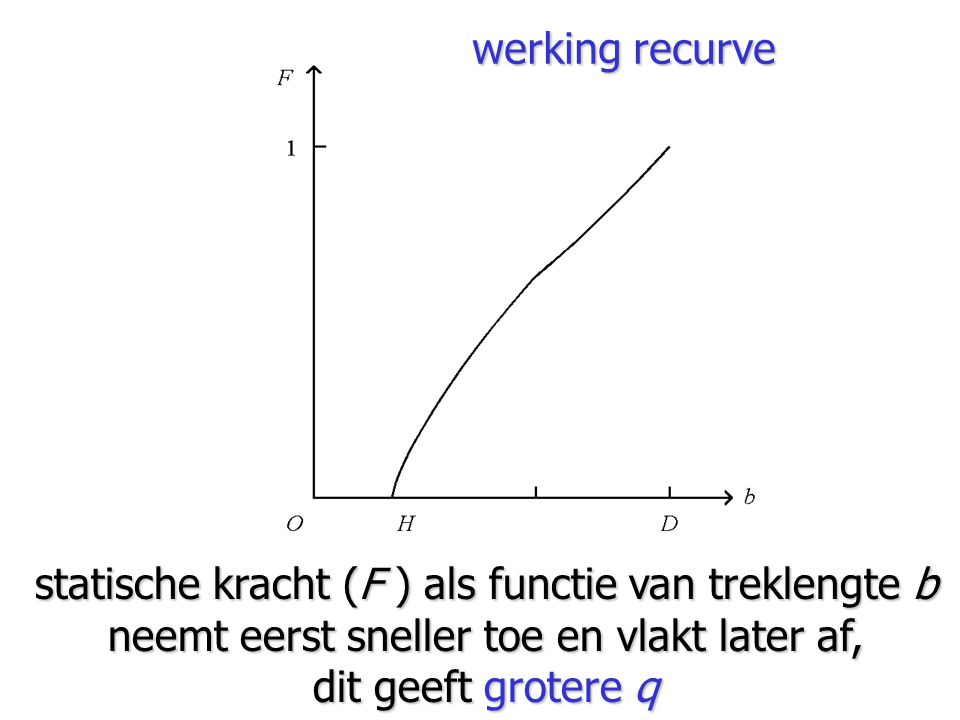 statische kracht (F ) als functie van treklengte b