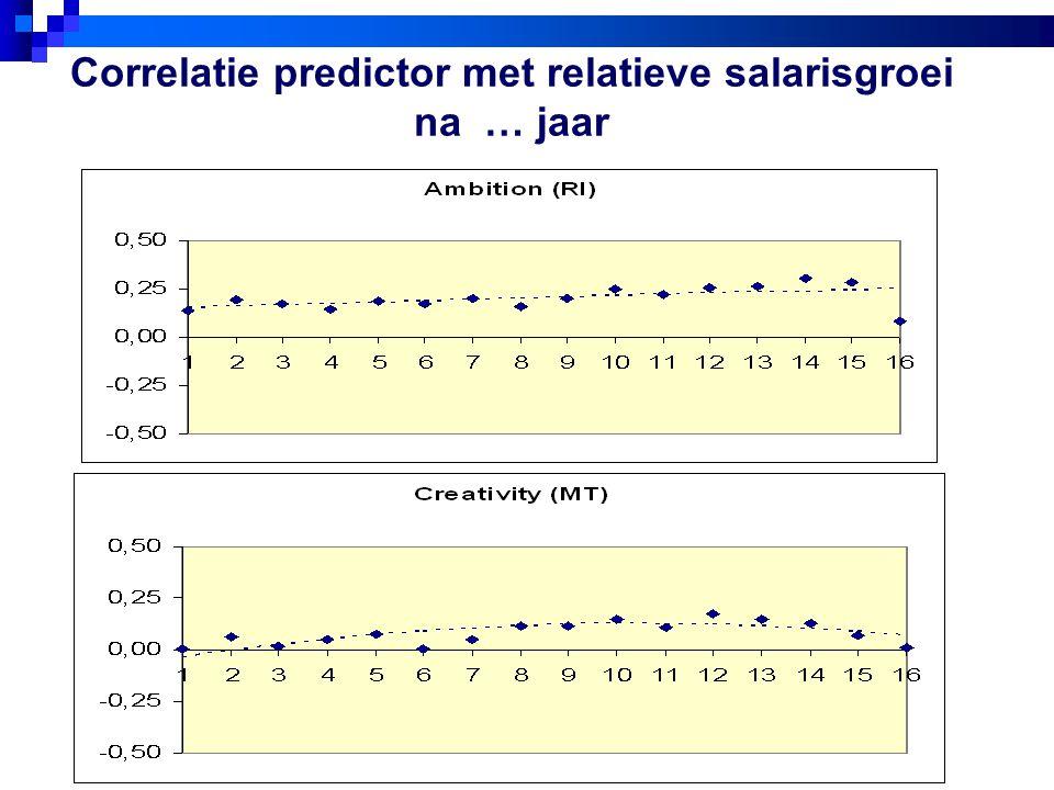 Correlatie predictor met relatieve salarisgroei na … jaar