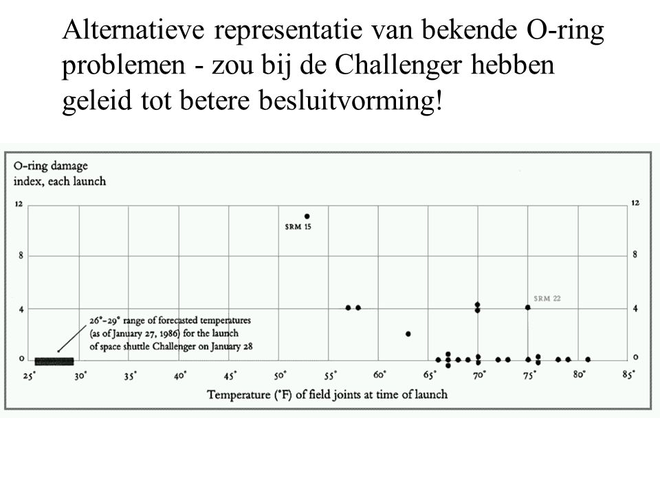 Alternatieve representatie van bekende O-ring problemen - zou bij de Challenger hebben geleid tot betere besluitvorming!